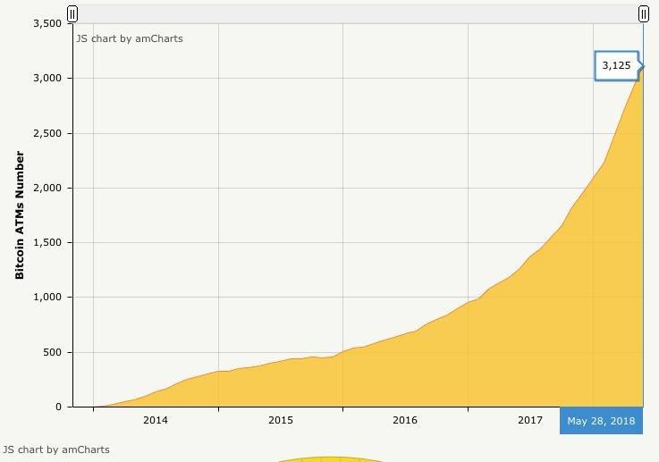 Динамика роста числа биткоин автоматов в мире
